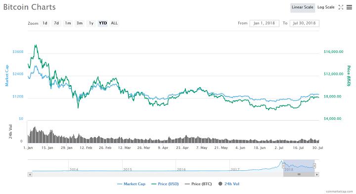 Dengan bulan kelapan tahun ini, tepat di sudut, Bitcoin nampaknya telah disatukan kedudukannya sekitar tanda $ 8,000 baru-baru ini.