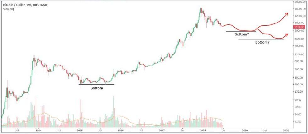 Seperti yang terlihat dari carta di bawah , membeli Bitcoin di bahagian bawah yang mutlak bukanlah secara astronomikal yang lebih menguntungkan daripada membeli dekat dengannya.