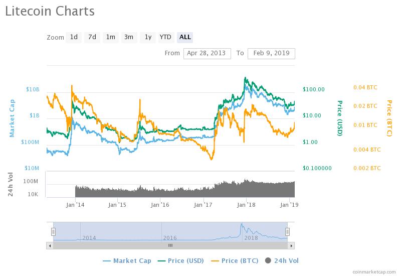 Litecoin price history