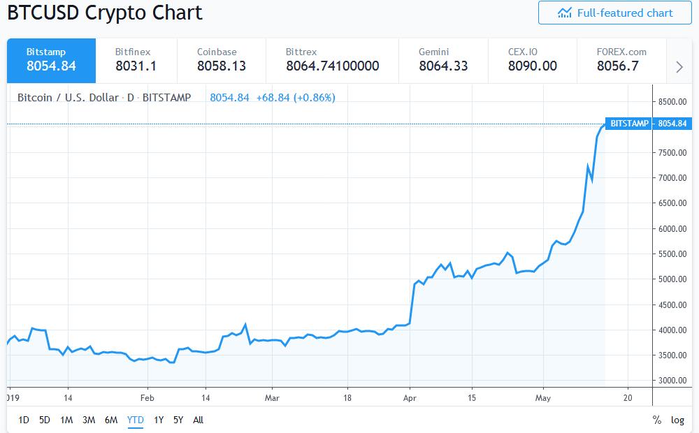 Bitcoin naik sebanyak 120 peratus pada tahun 2019