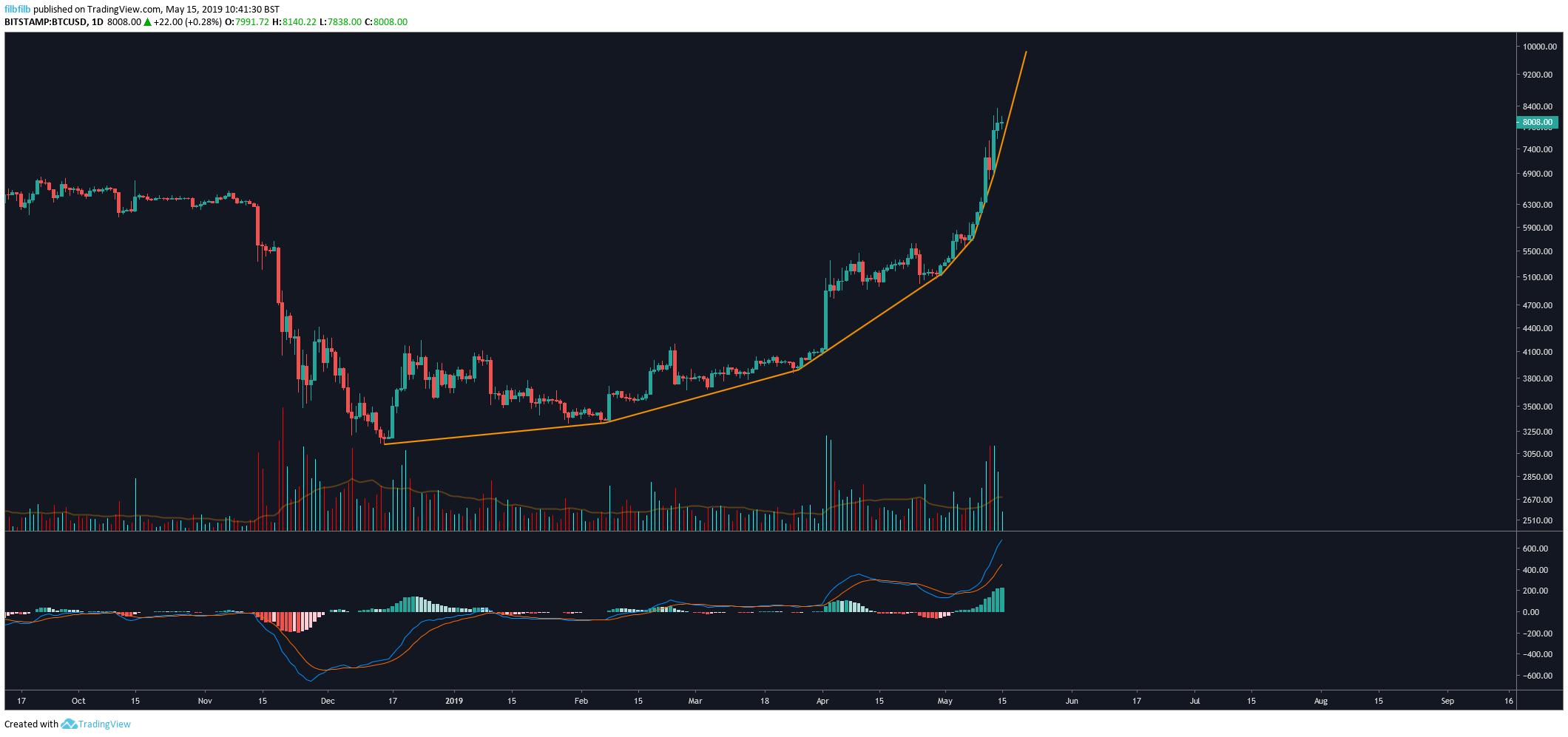 Bitcoin BTC / USD