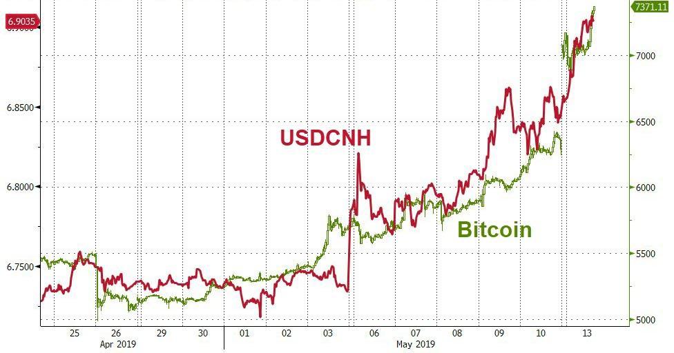 zeroedge yuan btc bitcoin
