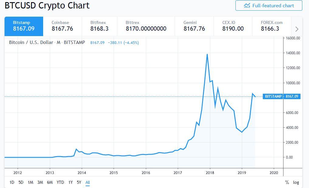 Bitcoin Price?