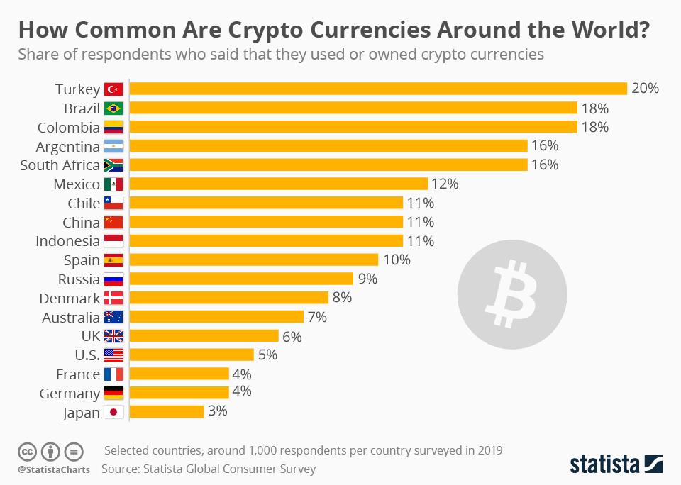 Penerimaan cryptocurrency di seluruh dunia