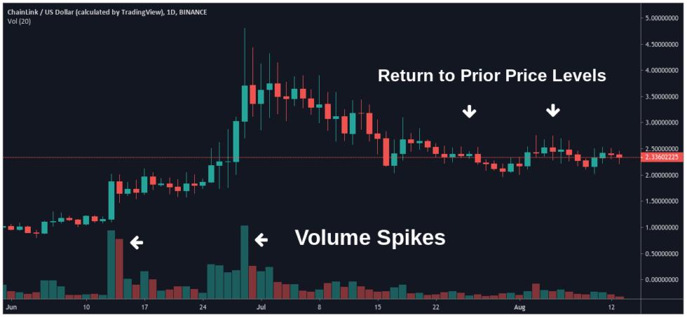ChainLink / USD-TradingView.com