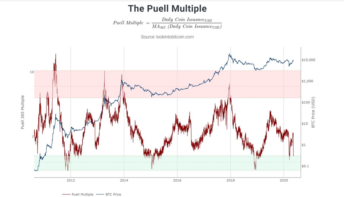 Phiel Multiple의 차트는 온 체인 분석가 Philip Swift의 웹 사이트 LookIntoBitcoin.com에서 시간이 지남에 따라