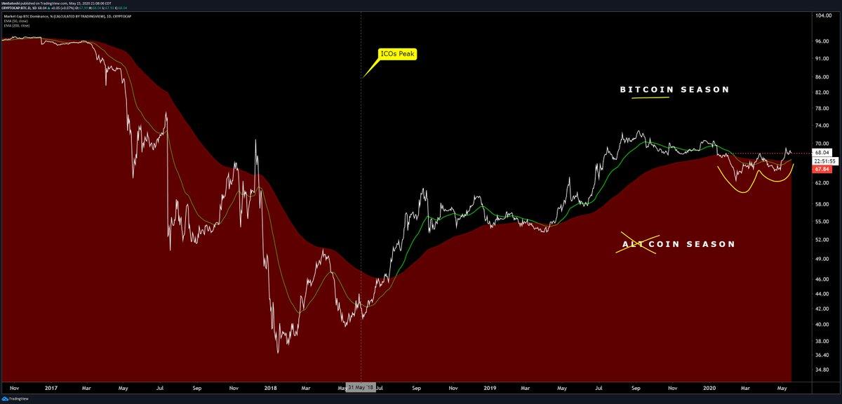 Carta dari Josh Olszewicz (@CarpeNoctum di Twitter), seorang penganalisis crypto di Brave New Coin. Chart adalah dominasi Bitcoin yang mencetak Carta
