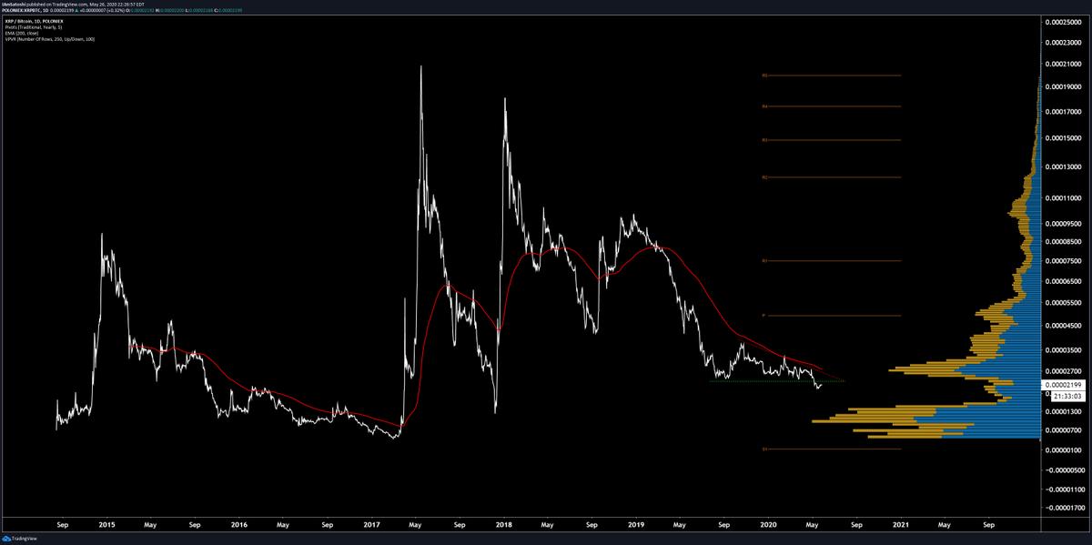Brave New Coin 분석가 Josh Olszewicz (Twitter의 @CarpeNoctum)가 주석을 달고 공유 한 XRP / BTC의 TradViewView 차트