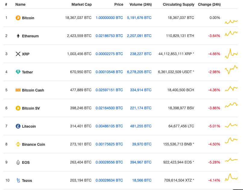 Bitcoin Altcoins Crypto
