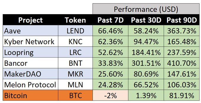 Bitcoin vs. DeFi-focused tokens over the past 90 days. Data current as of Jun. 18.