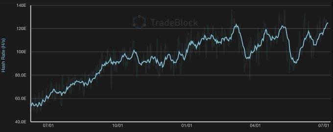 비트 코인 TradeBlock의 시간에 따른 해시 비율 (@Tradeblock의 Twitter)