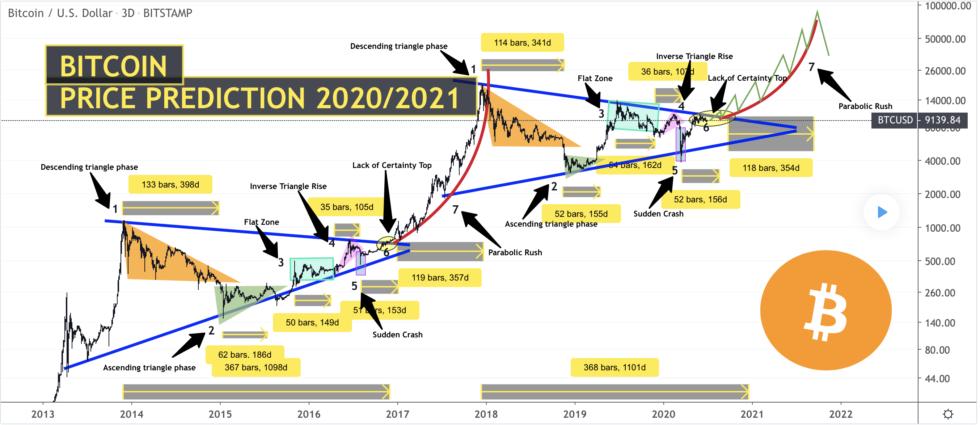 bitcoin, btcusd, cryptocurrency, xbtusd, btcusdt