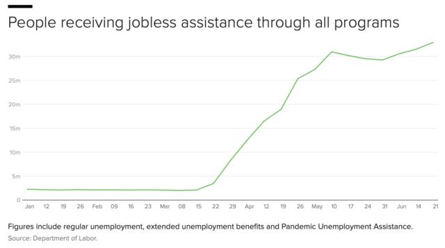 data pengangguran, kemelesetan