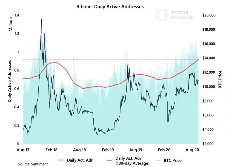 bitcoin adoption addresses network btc crypto