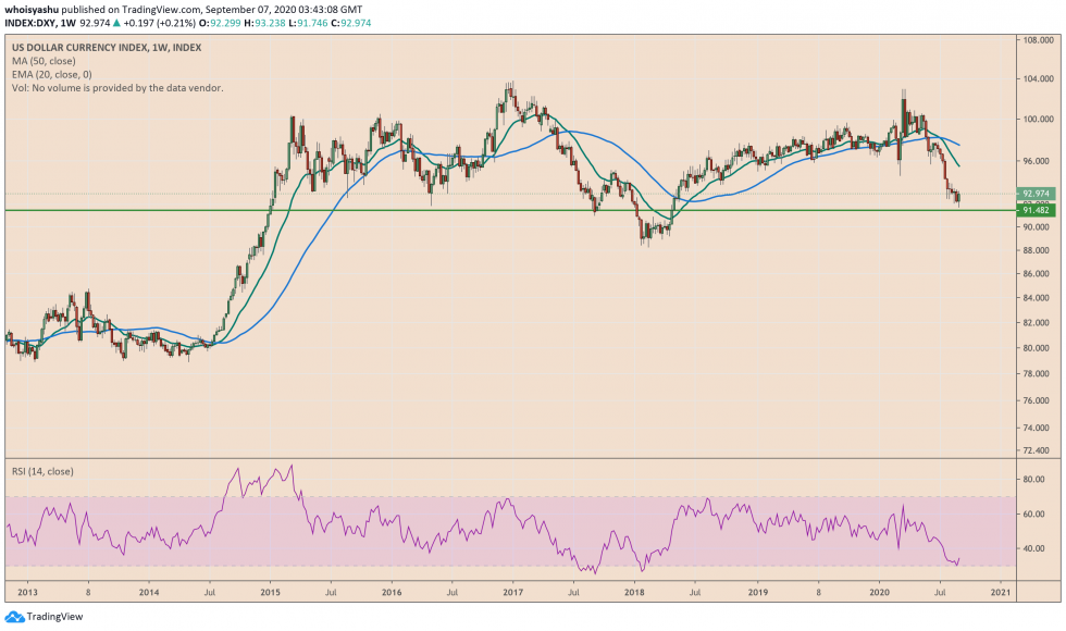 us dollar index, dxy, federal reserve