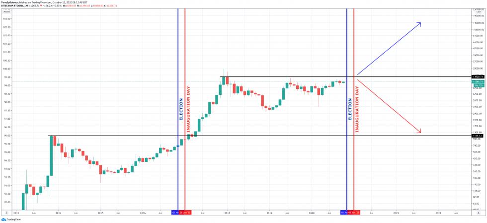 bitcoin biden blue wave united states election dollar