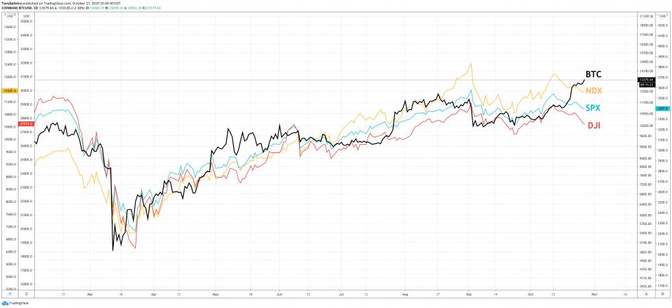 bitcoin btc stock spx ndx dji