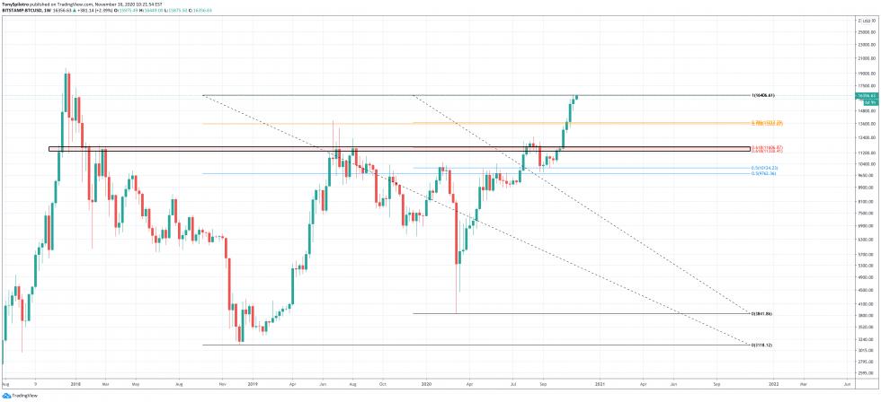 bitcoin bull market corrections