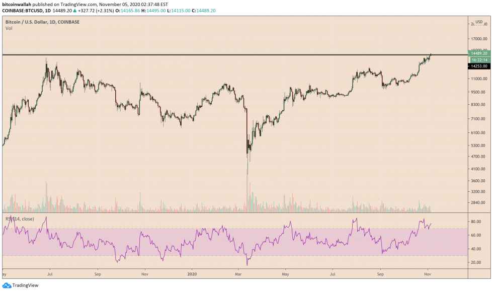 bitcoin, bitcoin price, btcusd, xbtusd, cryptocurrency